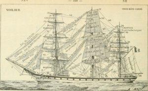Hunier, grande voile du bateau